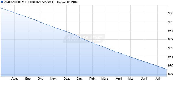 Performance des SSGA EUR LIQUID Fonds (WKN A0RPTT, ISIN IE00B1XG4871)
