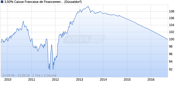 3,50% Caisse Francaise de Financement Local 09/1. (WKN A1AMEM, ISIN FR0010801068) Chart