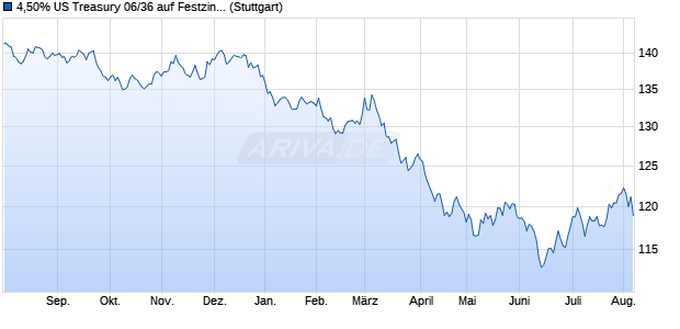 4,50% US Treasury 06/36 auf Festzins (WKN A0GM7Y, ISIN US912810FT08) Chart