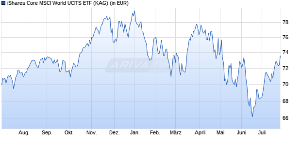 Performance des iShares Core MSCI World UCITS ETF (WKN A0RPWH, ISIN IE00B4L5Y983)