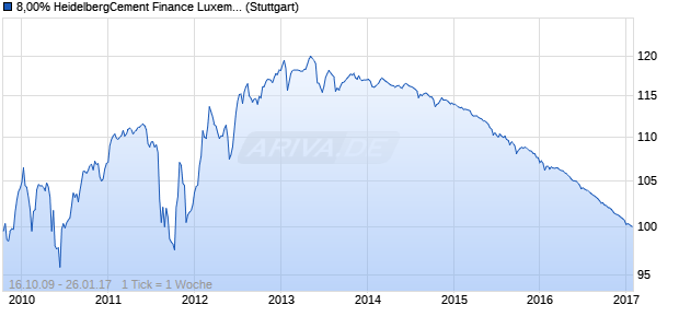 8,00% HeidelbergCement Finance Luxembourg SA 0. (WKN A1A6PG, ISIN XS0458230322) Chart