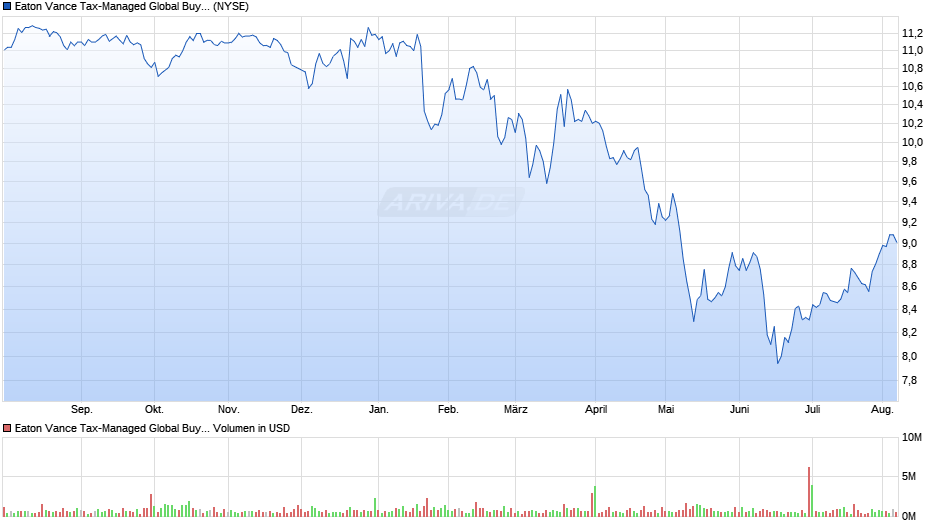 Eaton Vance Tax-Managed Global Buy-Write Opportunites Fund Common Shares of Beneficial Interest Chart