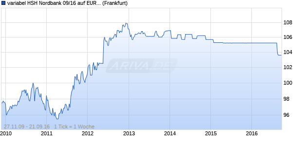 variabel HSH Nordbank 09/16 auf EURIBOR 3M (WKN HSH3C1, ISIN DE000HSH3C19) Chart