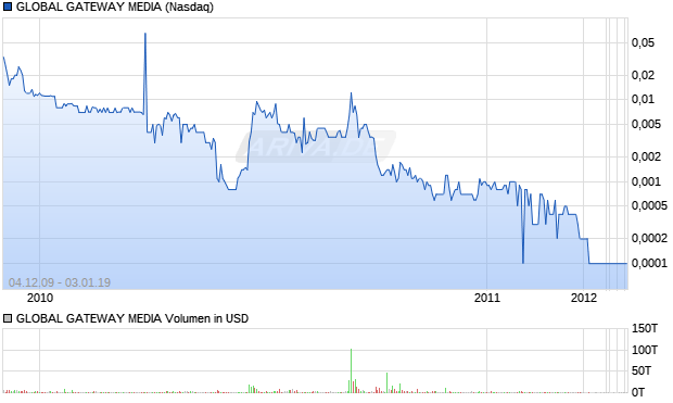 GLOBAL GATEWAY MEDIA Aktie Chart