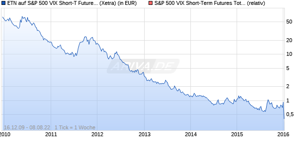 ETN auf S&P 500 VIX Short-T Futures [Barclays Bank . (WKN: BC1C7Q) Chart