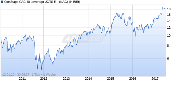 Performance des ComStage CAC 40 Leverage UCITS ETF (WKN ETF042, ISIN LU0419741094)