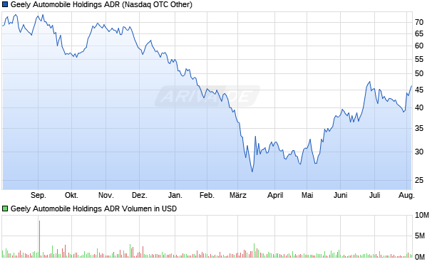 Geely Automobile Holdings ADR Aktie Chart