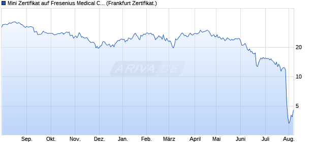 Mini Zertifikat auf Fresenius Medical Care [HSBC Trin. (WKN: TB85B3) Chart