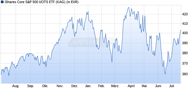 Performance des iShares Core S&P 500 UCITS ETF (WKN A0YEDG, ISIN IE00B5BMR087)