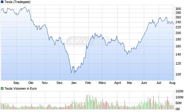 Tesla Motors Aktie Chart