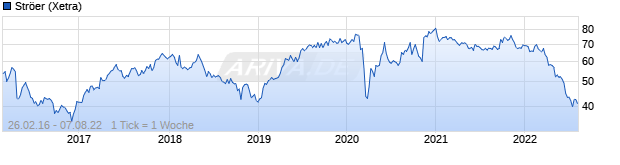 Chart Ströer Out of Home Media