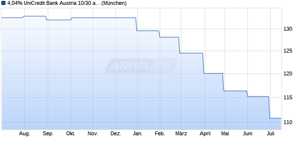 4,04% UniCredit Bank Austria 10/30 auf Festzins (WKN A1AZMN, ISIN AT000B048715) Chart