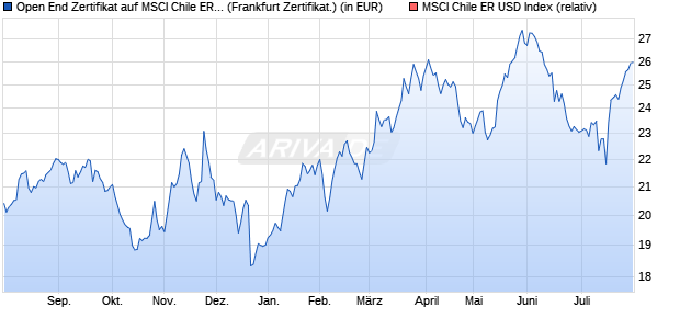 Open End Zertifikat auf MSCI Chile ER USD Index [BN. (WKN: AA2RDE) Chart