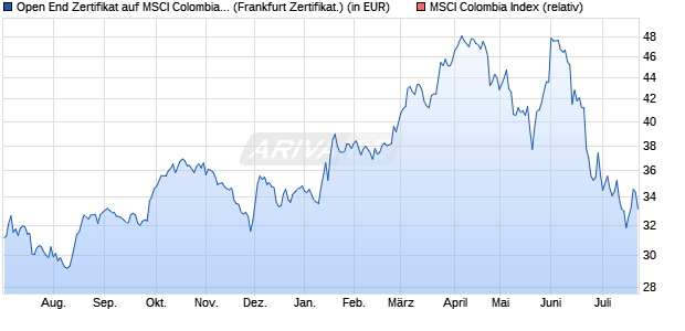 Open End Zertifikat auf MSCI Colombia Index [BNP P. (WKN: AA2RDF) Chart
