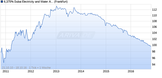 6,375% Dubai Electricity and Water Authority 10/16 au. (WKN A1A2TS, ISIN XS0551313926) Chart