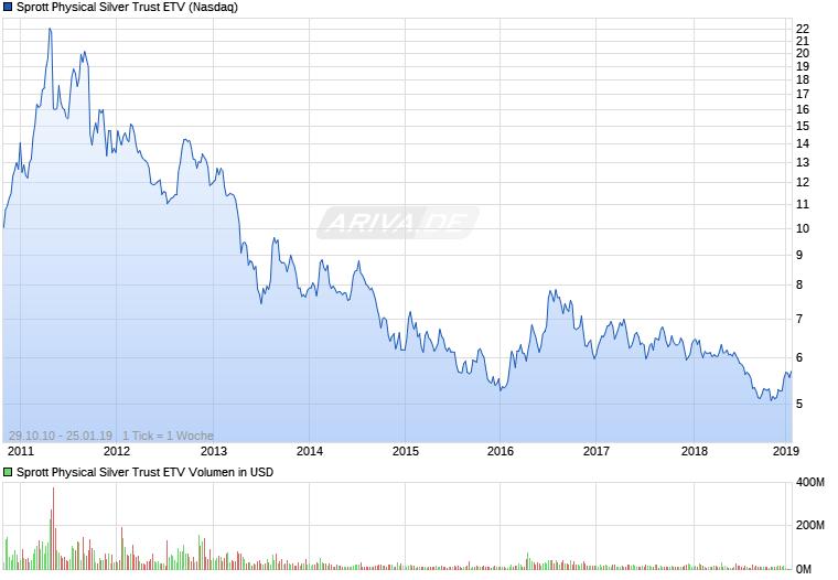 Experten erwarten steigenden Silberpreis 25382629