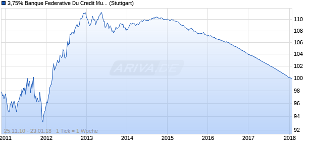 3,75% Banque Federative Du Credit Mutuel 10/18 auf . (WKN A1GJND, ISIN XS0563730984) Chart