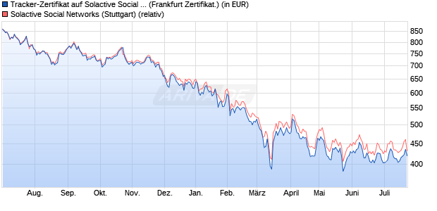 Tracker-Zertifikat auf Solactive Social Networks [Socie. (WKN: SG10SN) Chart