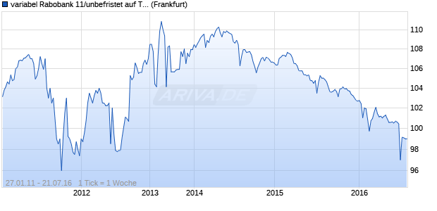 variabel Rabobank 11/unbefristet auf T-Note Future (WKN A1GLMY, ISIN XS0583302996) Chart