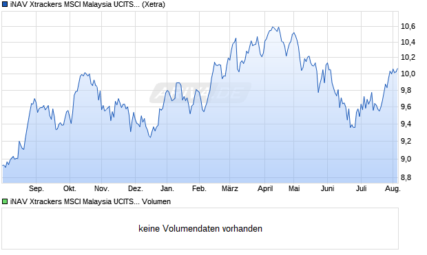 iNAV Xtrackers MSCI Malaysia UCITS ETF 1C EUR Aktie Chart
