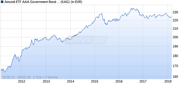 Performance des Amundi ETF AAA Government Bond EuroMTS (WKN A1H6W4, ISIN FR0010930636)