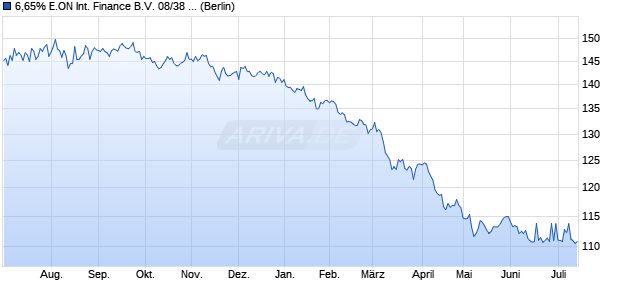 6,65% E.ON International Finance B.V. 08/38 auf Fest. (WKN A0TULK, ISIN USN3033QAU69) Chart