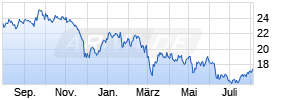 iShares STOXX Europe 600 Travel & Leisure UCITS ETF (DE) Chart