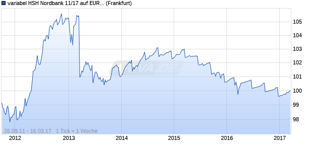 variabel HSH Nordbank 11/17 auf EURIBOR 3M (WKN HSH3ST, ISIN DE000HSH3ST8) Chart