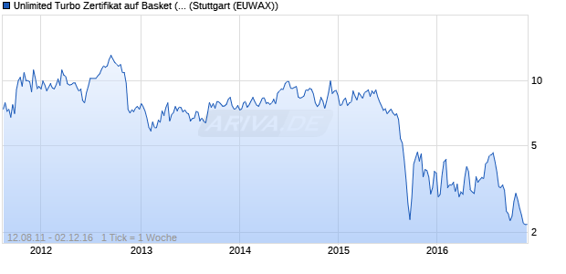 Unlimited Turbo Zertifikat auf Basket (E.ON, Uniper) [. (WKN: CK3CW0) Chart