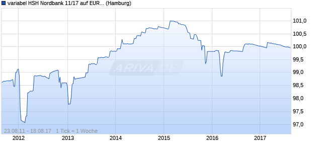 variabel HSH Nordbank 11/17 auf EURIBOR 6M (WKN HSH3S0, ISIN DE000HSH3S03) Chart