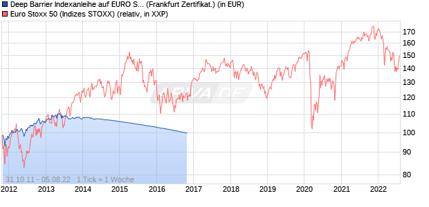 Deep Barrier Indexanleihe auf EURO STOXX 50 [Dek. (WKN: LBB1AT) Chart