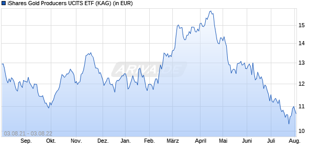 Performance des iShares Gold Producers UCITS ETF (WKN A1JKQJ, ISIN IE00B6R52036)