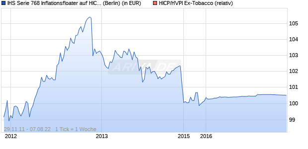 IHS Serie 768 Inflationsfloater auf HICP/HVPI Ex-Tob. (WKN: LBB588) Chart