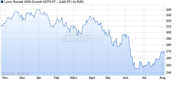 Performance des Lyxor Russell 1000 Growth UCITS ETF (WKN LYX0MS, ISIN FR0011119171)