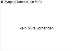 Zyngas Aktienkurs -1 Jahr