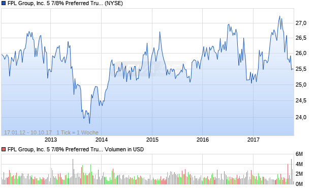 FPL Group, Inc. 5 7/8% Preferred Trust Securities Aktie Chart