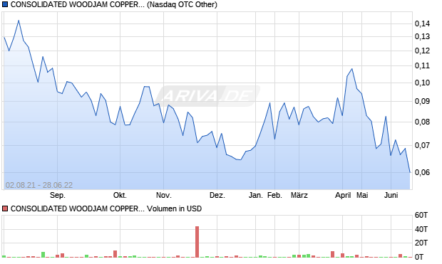 CONSOLIDATED WOODJAM COPPER CORP Aktie Chart