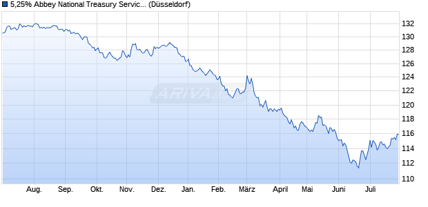 5,25% Abbey National Treasury Service Plc 12/29 auf . (WKN A1G0TY, ISIN XS0746621704) Chart