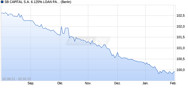 SB CAPITAL S.A. 6.125% LOAN PART NTS 07/02/202. (WKN A1G1CA, ISIN US78406JAB08) Chart