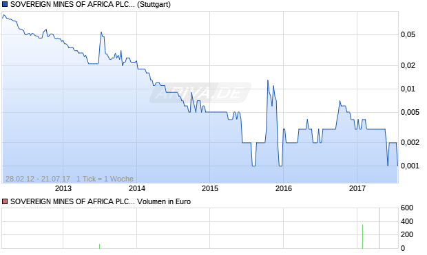 SOVEREIGN MINES OF AFRICA PLC ORD 1P Aktie Chart