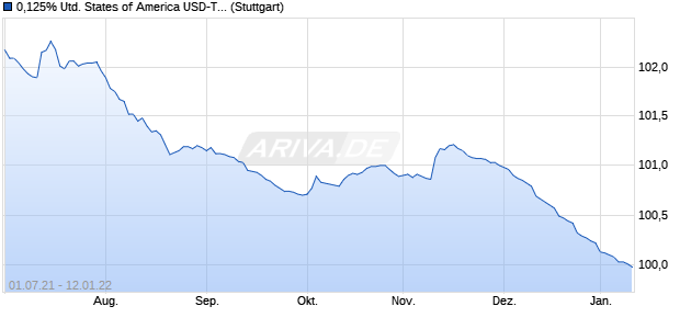 0,125% United States of America USD-Treasury 12/2. (WKN A1GZE4, ISIN US912828SA95) Chart