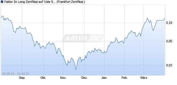 Faktor 3x Long Zertifikat auf Vale S.A. [Commerzbank . (WKN: CZ35AE) Chart