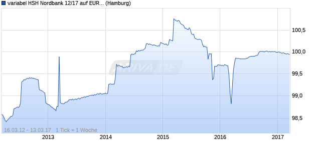 variabel HSH Nordbank 12/17 auf EURIBOR 12M (WKN HSH3YL, ISIN DE000HSH3YL3) Chart