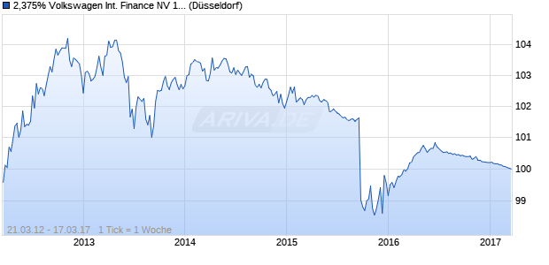 2,375% Volkswagen International Finance NV 12/17 . (WKN A1G2UG, ISIN XS0763676557) Chart