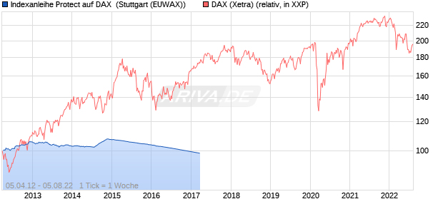 Indexanleihe Protect auf DAX [Commerzbank AG] (WKN: CK78TS) Chart