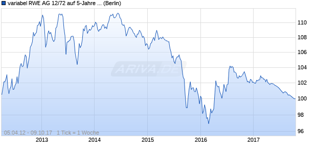 variabel RWE AG 12/72 auf 5-Jahre Mid USD Swapsatz (WKN A1ML2E, ISIN XS0767140022) Chart