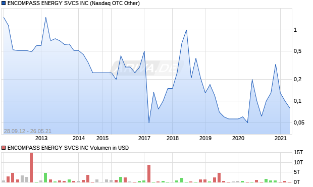 ENCOMPASS ENERGY SVCS INC Aktie Chart