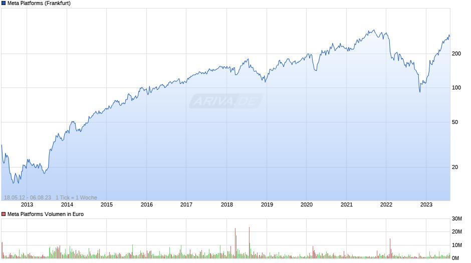 Facebook A Chart
