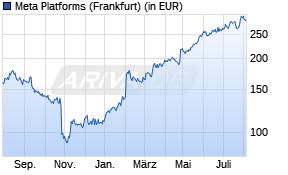 Facebook Aktienkurs -1 Jahr