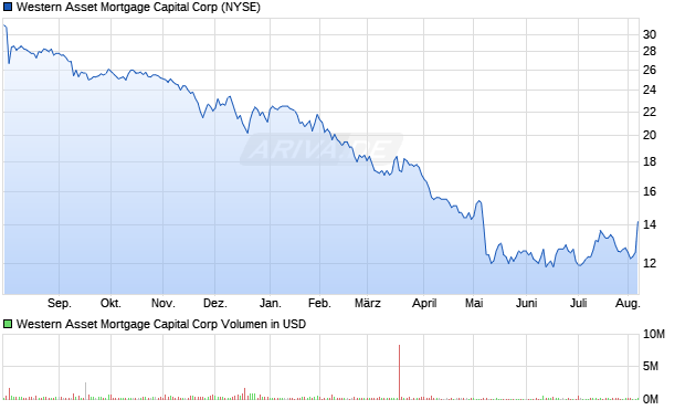 Western Asset Mortgage Capital Aktie Chart